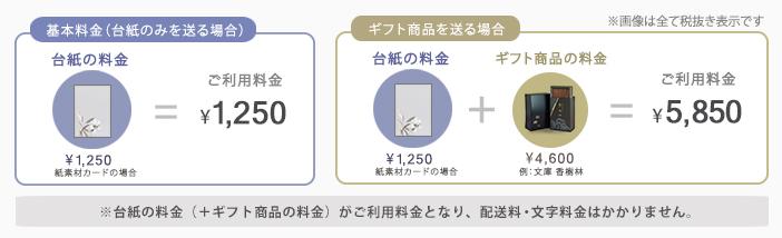 台紙のみを送る場合でも台紙+ギフト商品を送る場合でも配送料・文字料金(400文字まで)はかかりません。